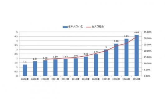 人口老龄化加剧 家居行业迎来市场新蓝海或成行业新增长点
